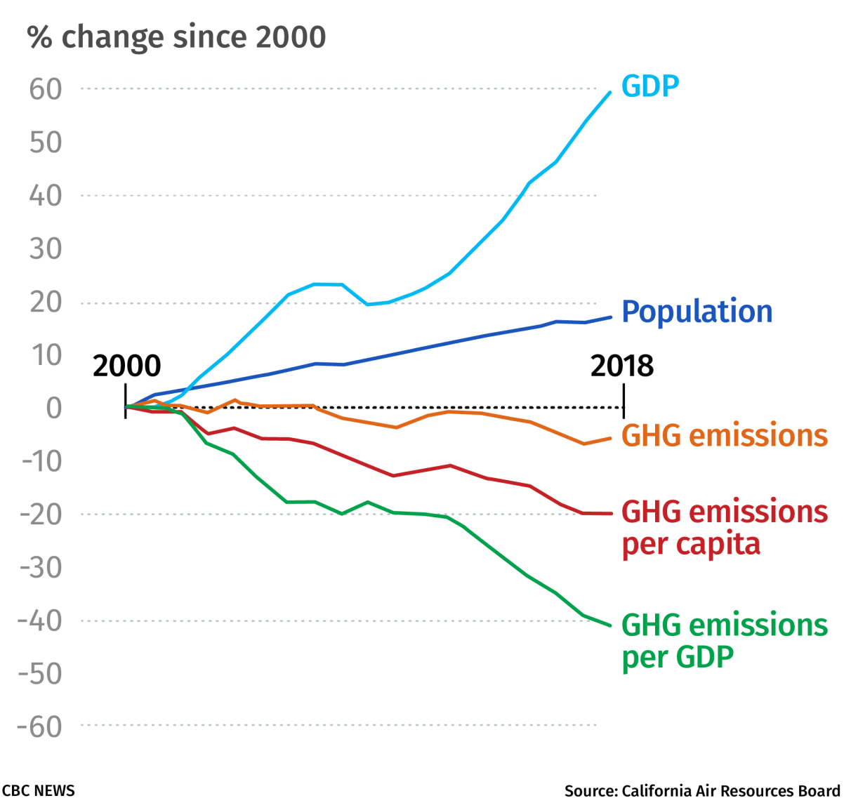 graph of California's emissions, 2000-2018